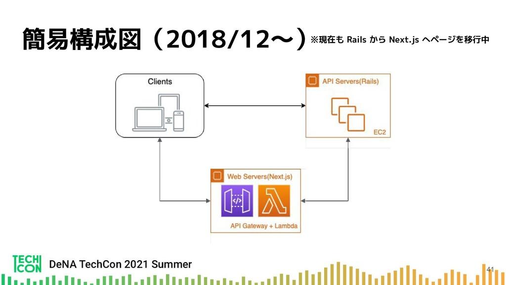 簡易構成図(2018/12〜) ※現在も Rails から Next.js へページを移行中 ...