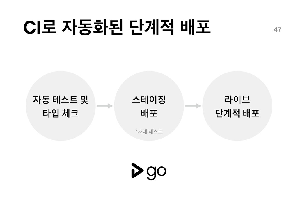 CI۽ زചػ ױ҅ ߓನ 47 자동 테스트 및 타입 체크 스테이징 배포 라이브...