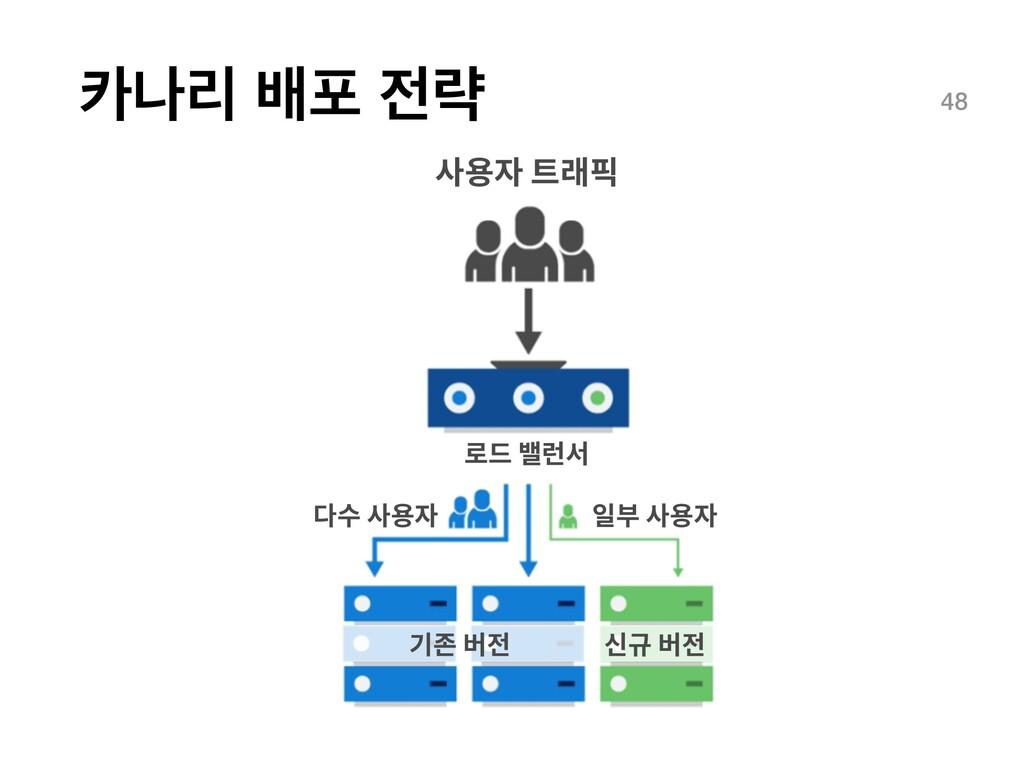 աܻ ߓನ ۚ 48 사용자 트래픽 로드 밸런서 다수 사용자 일부 사용자 기존 버전...
