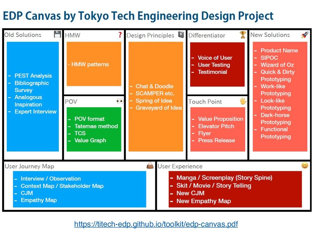 https://titech-edp.github.io/toolkit/edp-canvas...