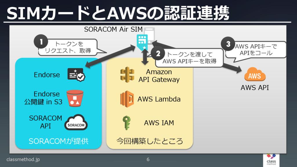 今回構築したところ SORACOMが提供 SIMカードとAWSの認証連携 classmetho...