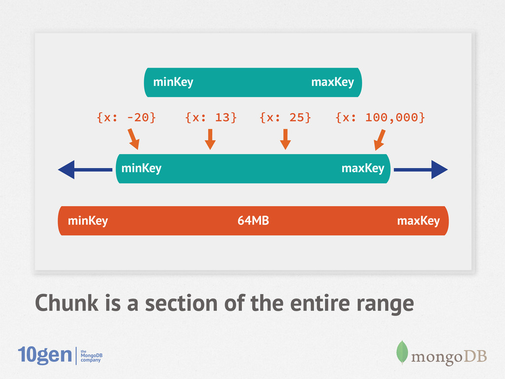 Chunk is a section of the entire range minKey m...