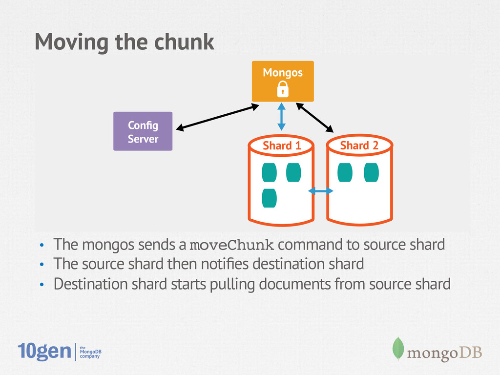 Moving the chunk • The mongos sends a moveChun...