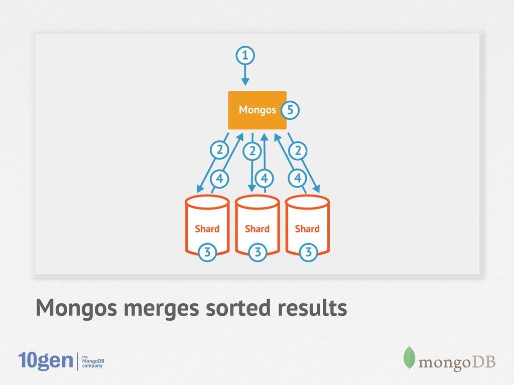 Mongos merges sorted results Shard Shard Shard ...