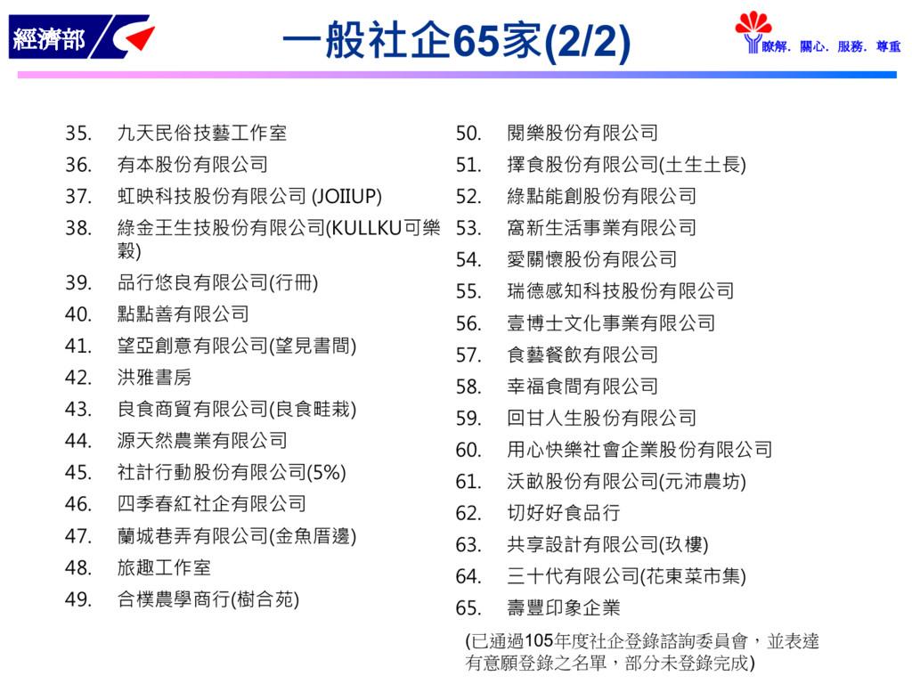 經濟部 瞭解.關心.服務.尊重 一般社企65家(2/2) 35. 九天民俗技藝工作室 36. ...