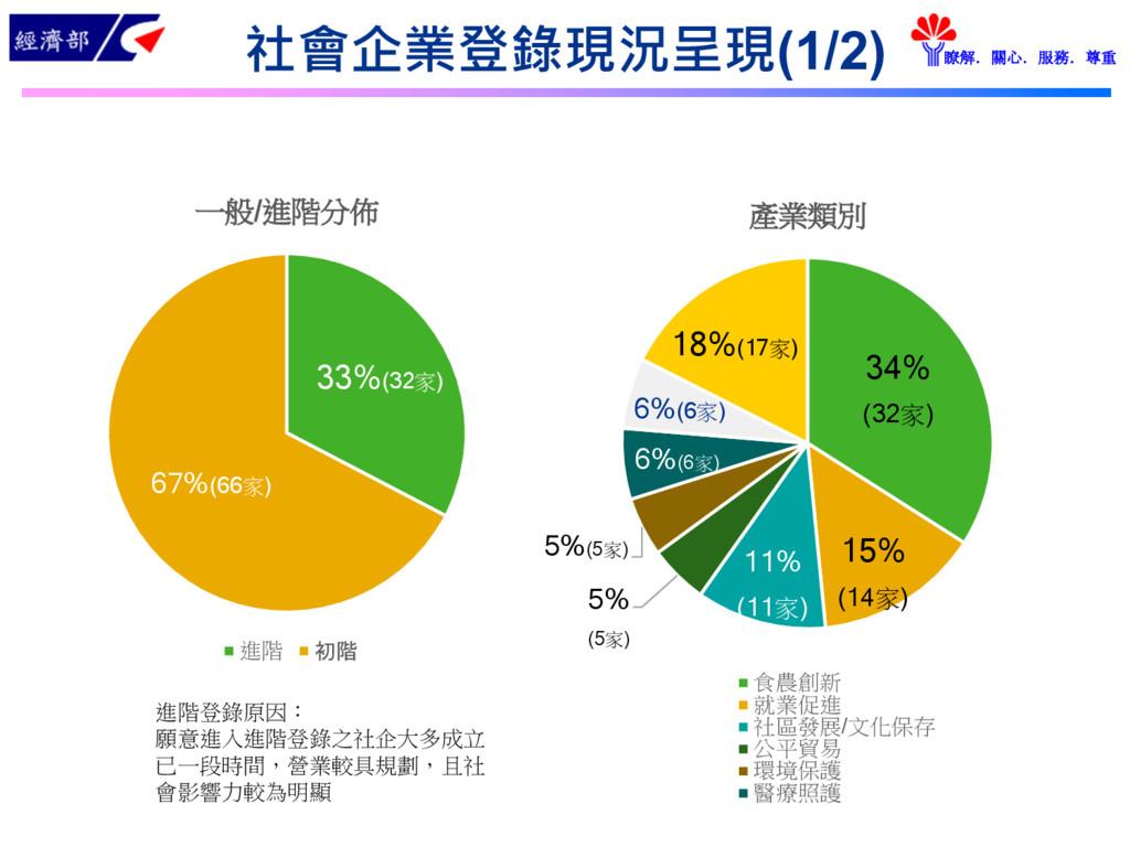 經濟部 瞭解.關心.服務.尊重 社會企業登錄現況呈現(1/2) 34% (32家) 15% (...