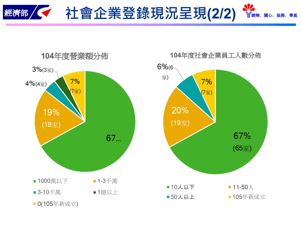 經濟部 瞭解.關心.服務.尊重 社會企業登錄現況呈現(2/2) 67… 19% (18家) 4...