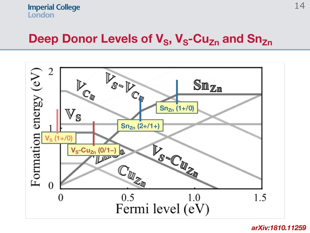 Deep Donor Levels of VS , VS -CuZn and SnZn SnZ...