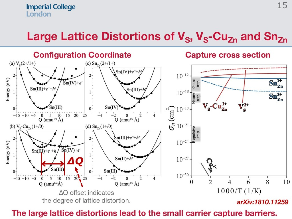 Large Lattice Distortions of VS , VS -CuZn and ...