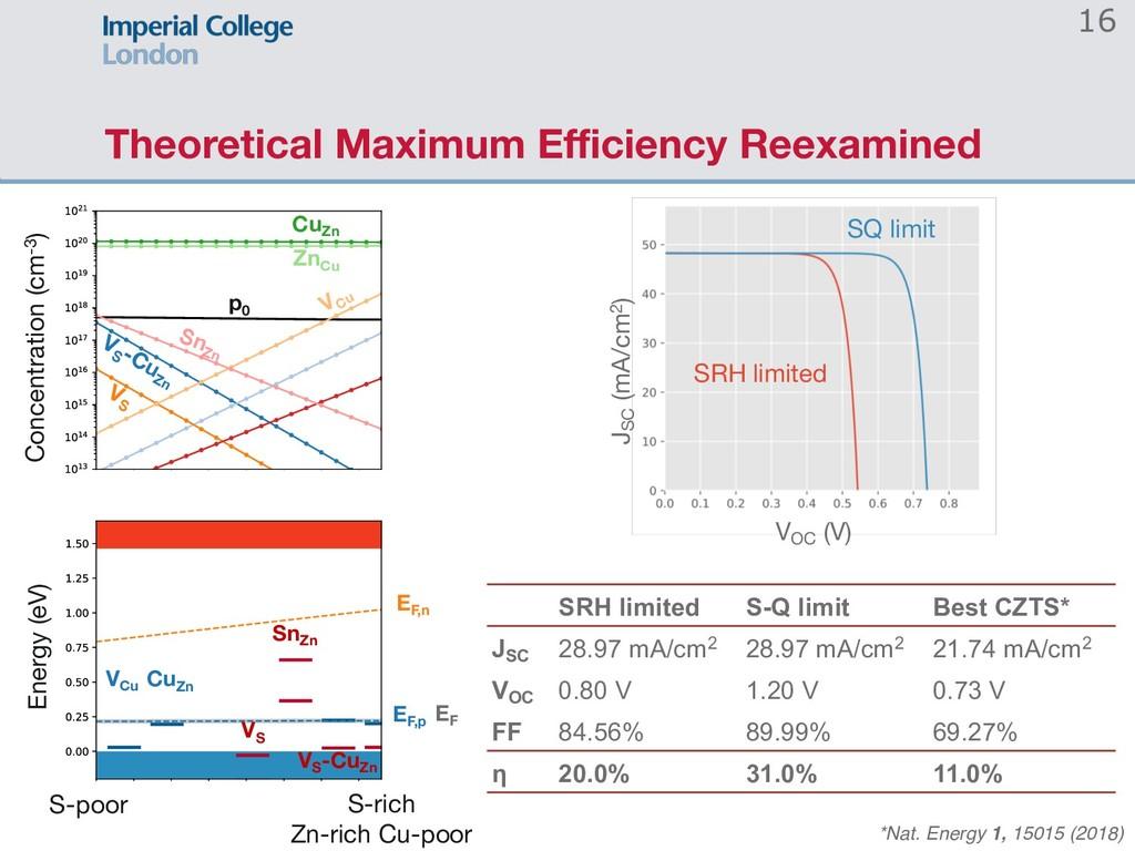 Theoretical Maximum Efficiency Reexamined 16 S-...