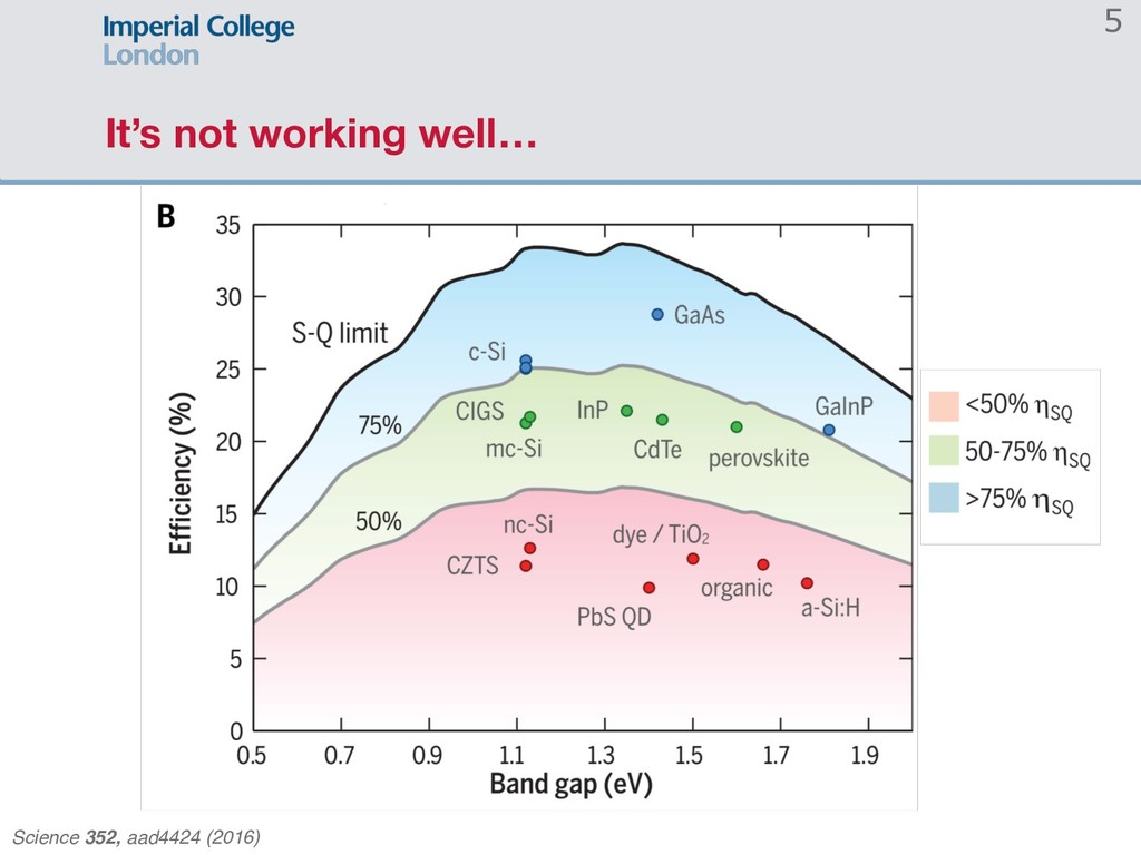 It's not working well… 5 Science 352, aad4424 (...
