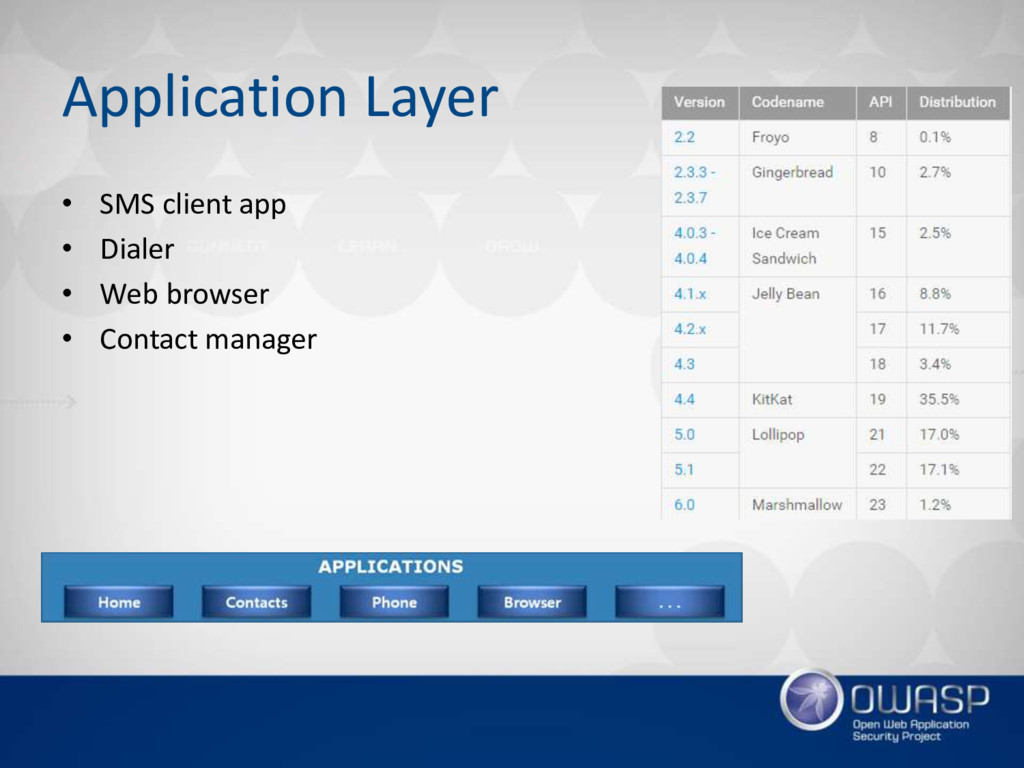 Application Layer • SMS client app • Dialer • W...