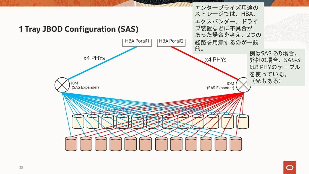 33 1 Tray JBOD Configuration (SAS) HBA Port#1 H...