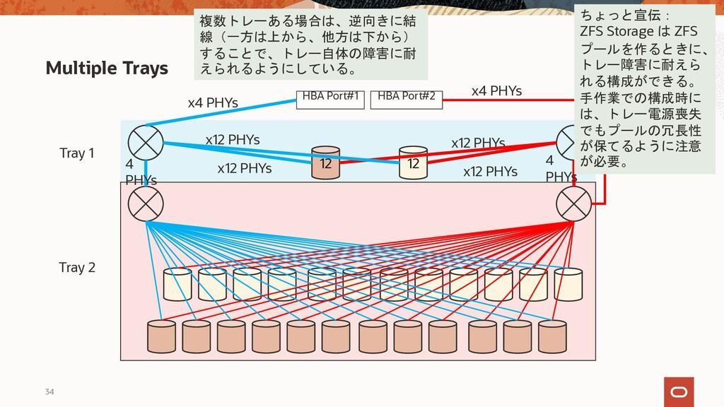 34 Multiple Trays HBA Port#1 HBA Port#2 x4 PHYs...