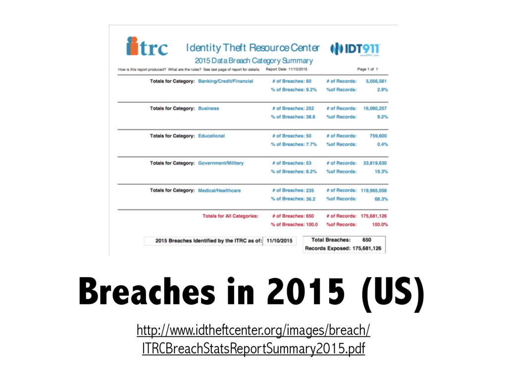 Breaches in 2015 (US) http://www.idtheftcenter....