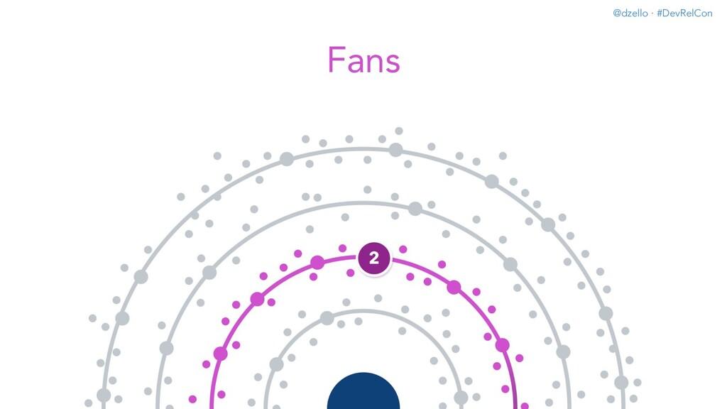 @dzello · #DevRelCon Fans