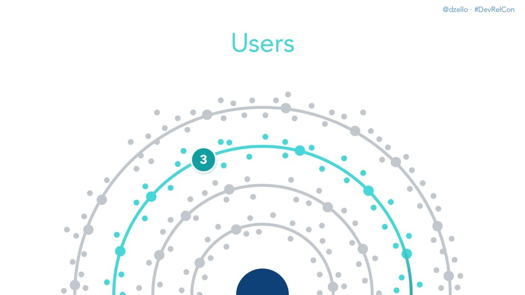 @dzello · #DevRelCon Users