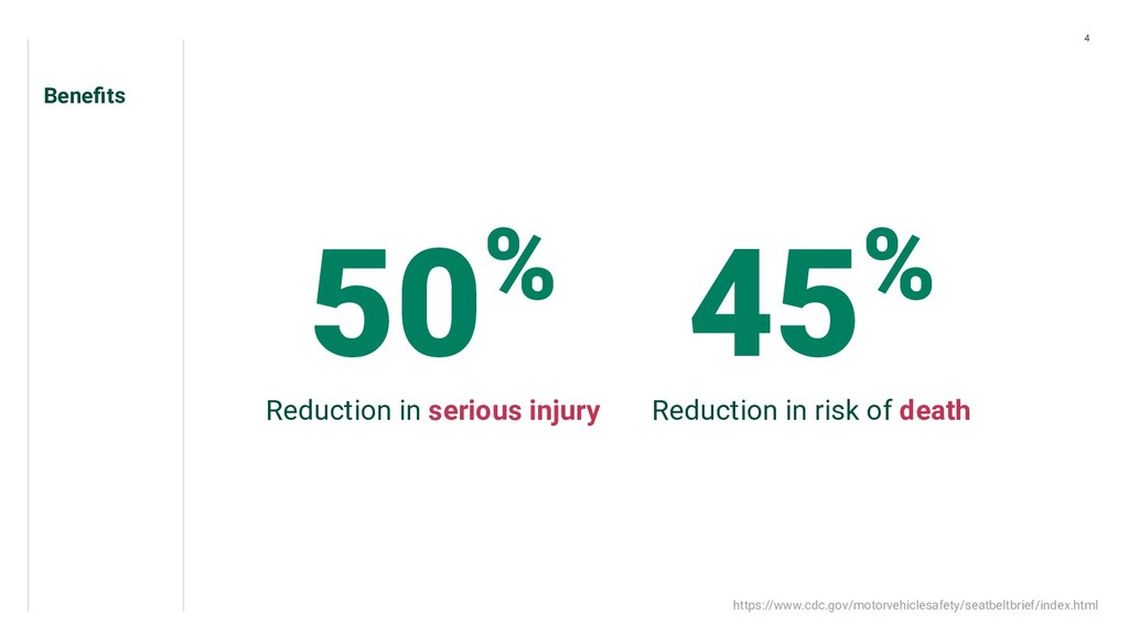 Benefits 50% Reduction in serious injury 45% Red...