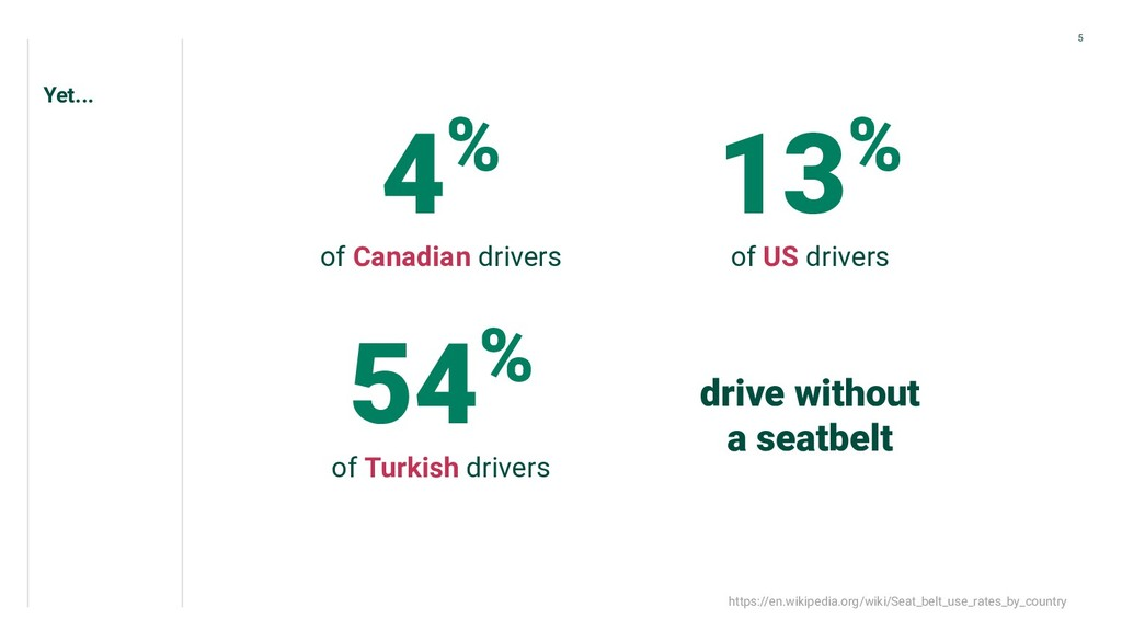 Yet... 4% of Canadian drivers 13% of US drivers...