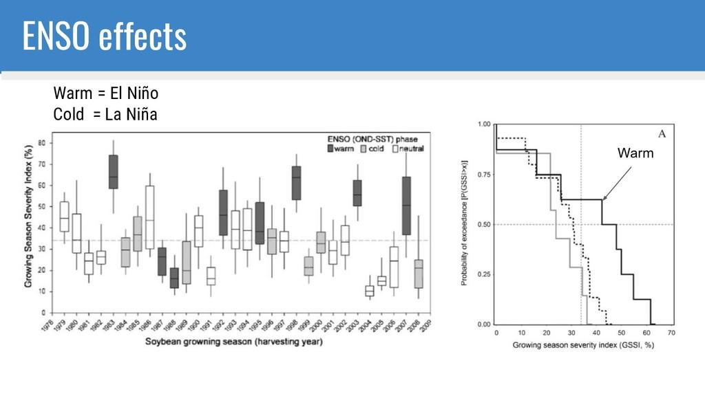 ENSO effects Warm Warm = El Niño Cold = La Niña