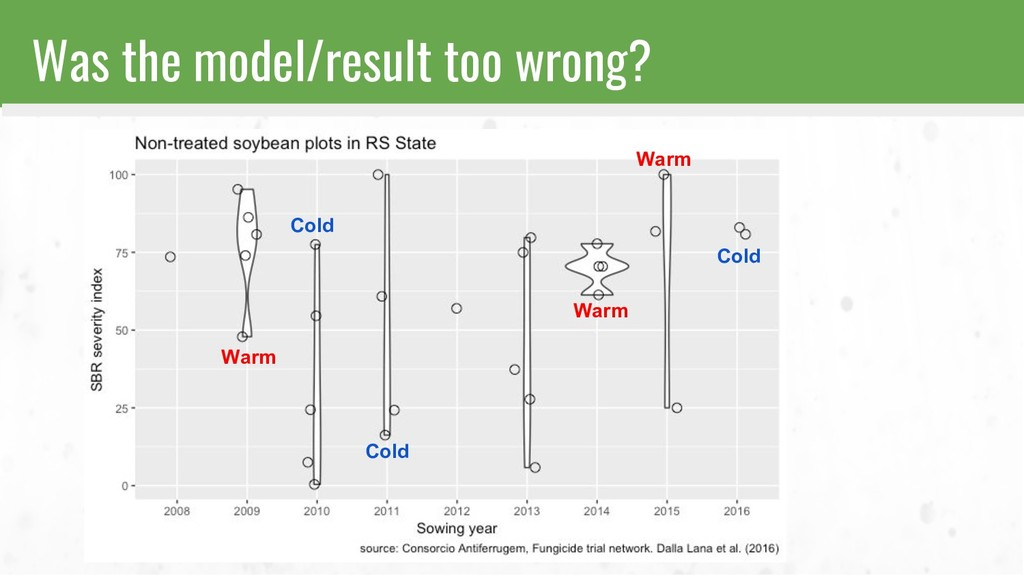 Was the model/result too wrong? Warm Warm Cold ...