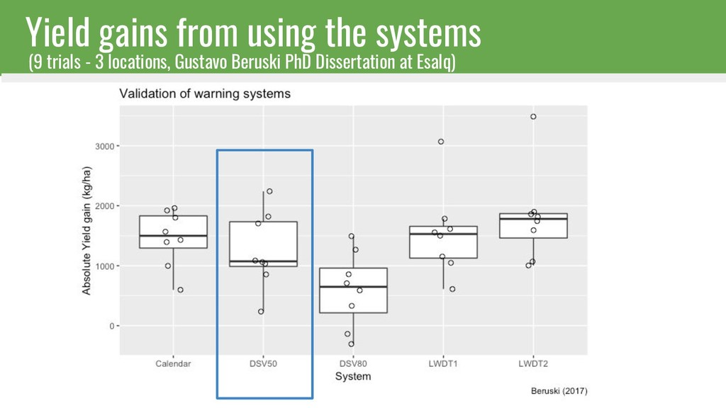 Yield gains from using the systems (9 trials - ...
