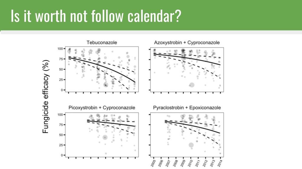 Is it worth not follow calendar? Fungicide effi...