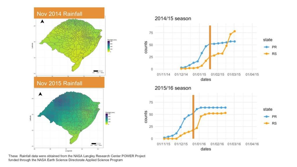 Nov 2015 Rainfall These Rainfall data were obta...