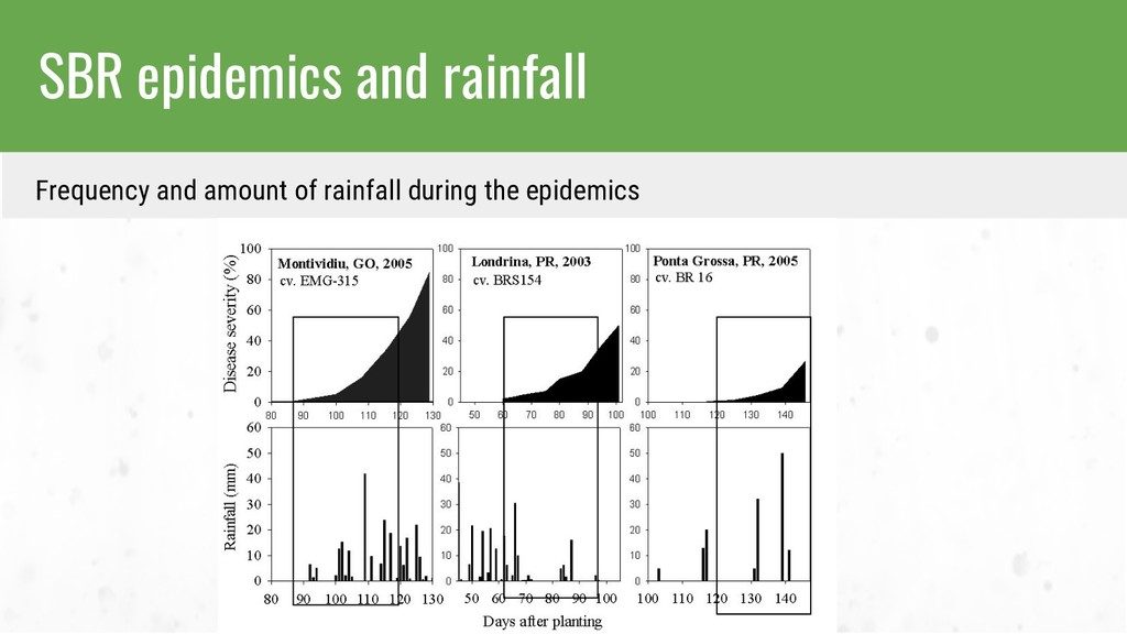 SBR epidemics and rainfall Frequency and amount...