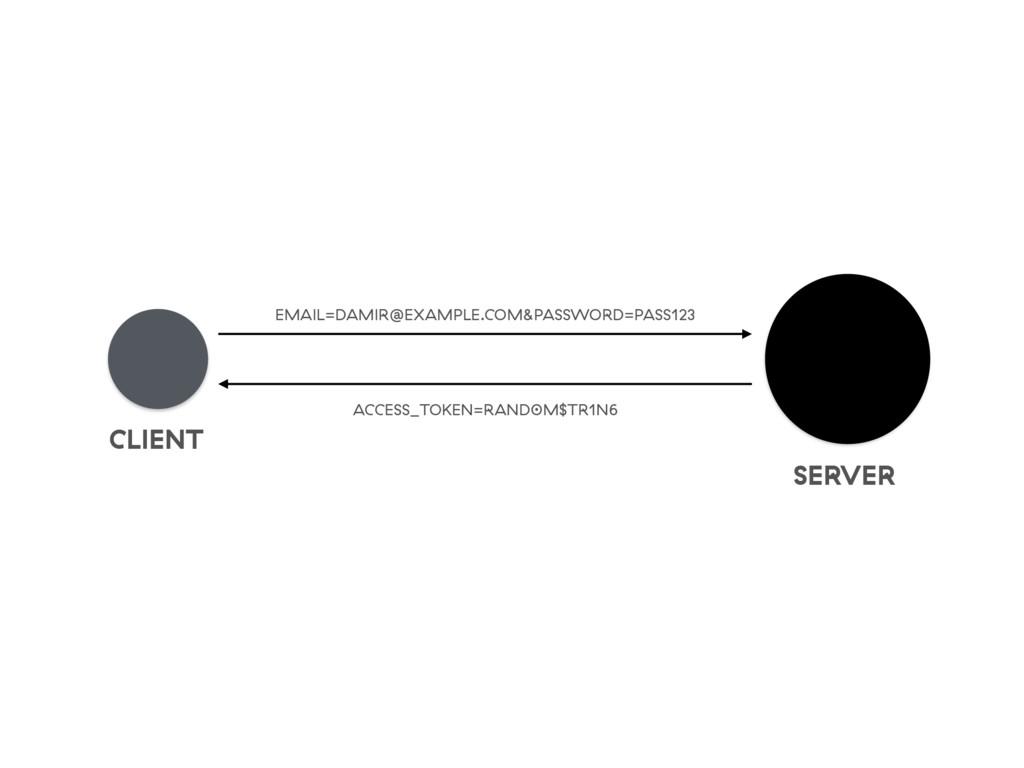 CLIENT SERVER EMAIL=DAMIR@EXAMPLE.COM&PASSWORD=...