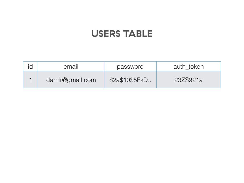 id email password auth_token 1 damir@gmail.com ...