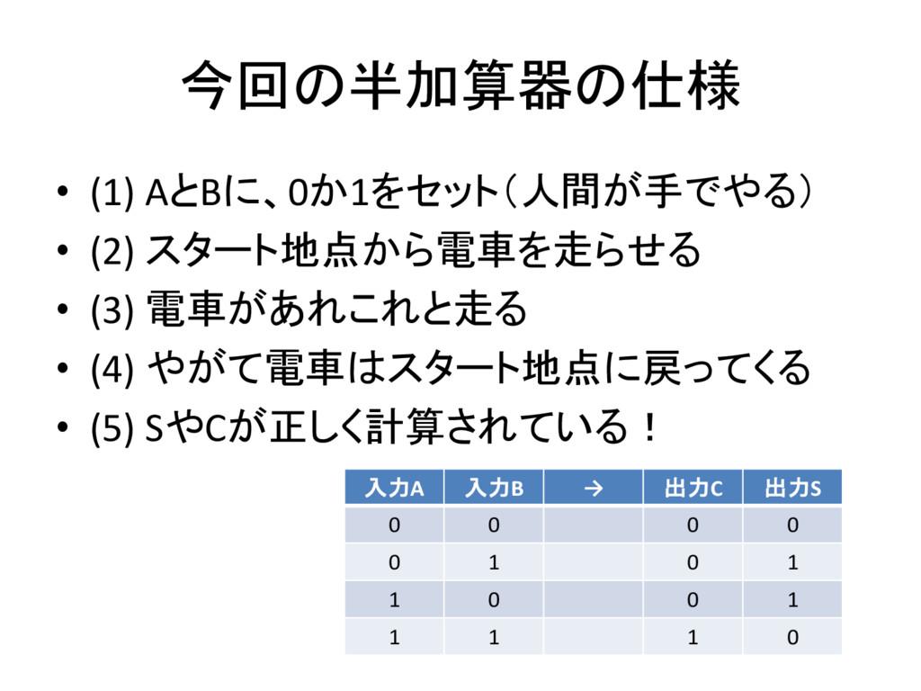 今回の半加算器の仕様 • (1) AとBに、0か1をセット(人間が手でやる) • (2) スタ...