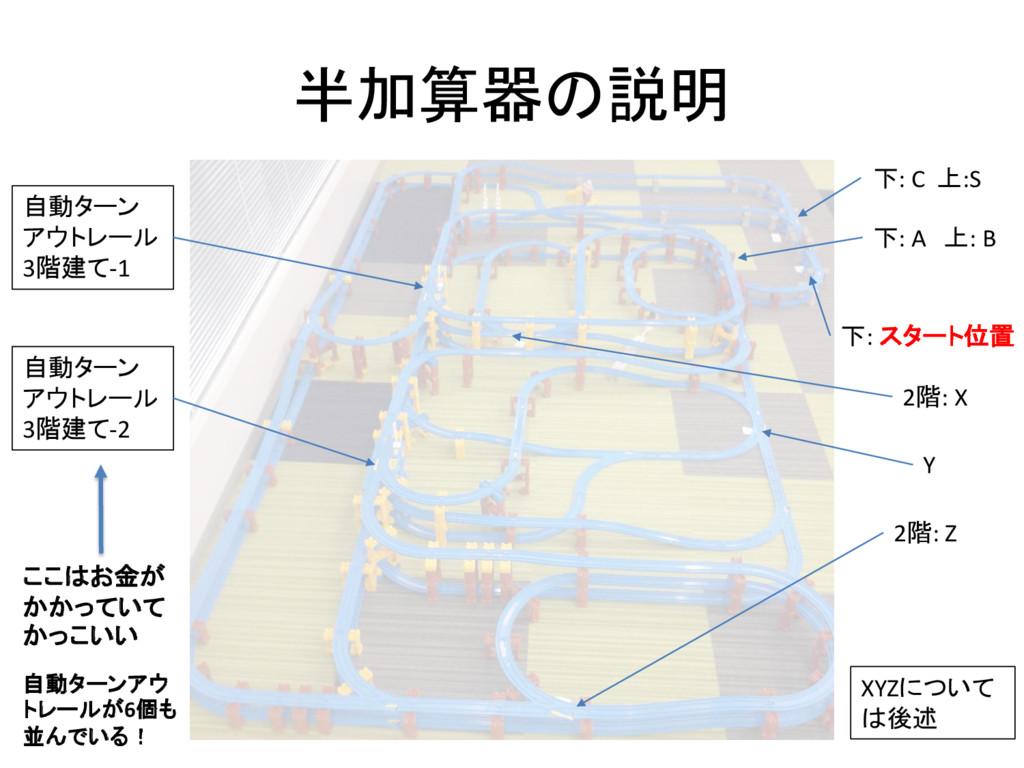 半加算器の説明 下: A 上: B 下: C 上:S 下: スタート位置 自動ターン アウトレ...