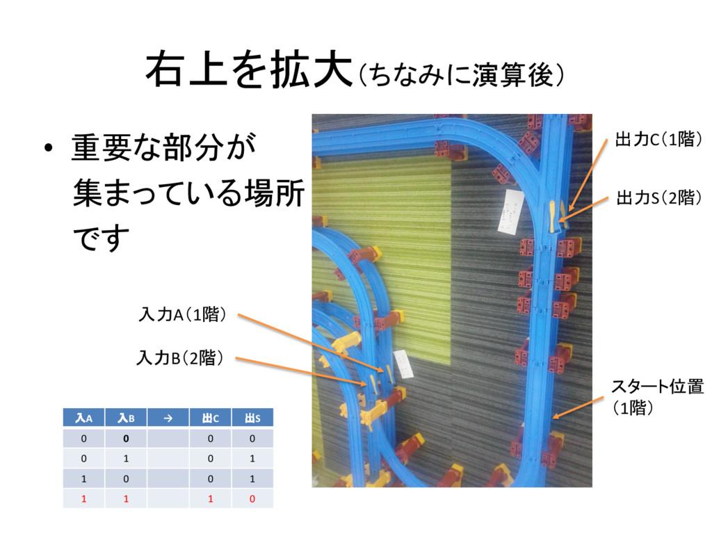 右上を拡大(ちなみに演算後) • 重要な部分が 集まっている場所 です 入力A(1階) 入力B...