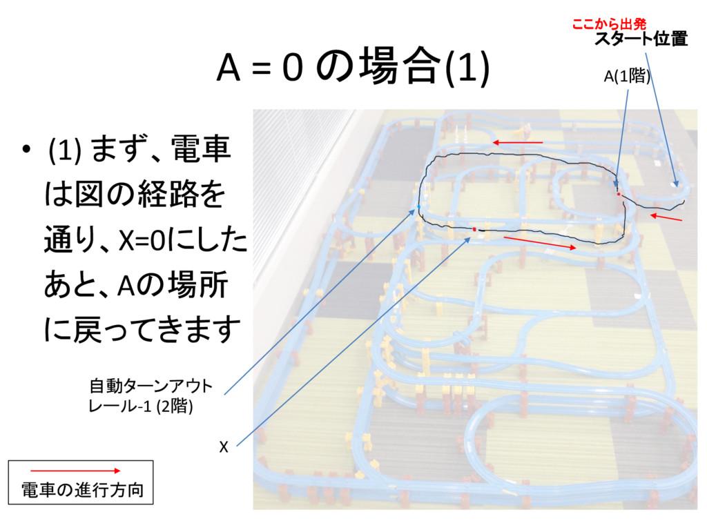 A = 0 の場合(1) • (1) まず、電車 は図の経路を 通り、X=0にした あと、Aの...