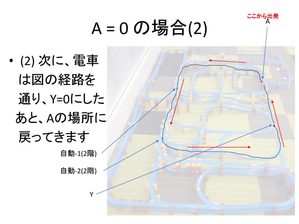 A = 0 の場合(2) • (2) 次に、電車 は図の経路を 通り、Y=0にした あと、Aの...
