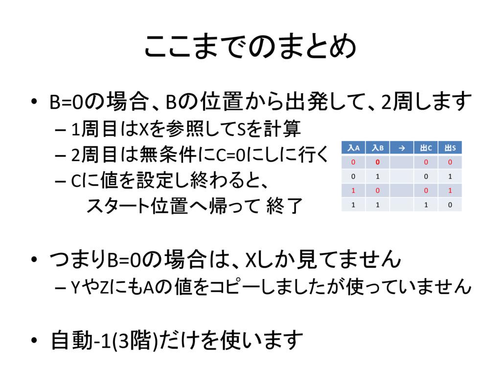ここまでのまとめ • B=0の場合、Bの位置から出発して、2周します – 1周目はXを参照して...