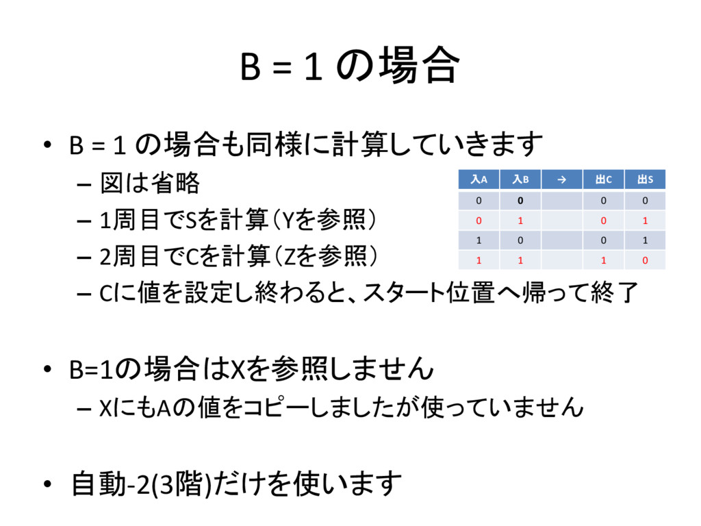 B = 1 の場合 • B = 1 の場合も同様に計算していきます – 図は省略 – 1周目で...