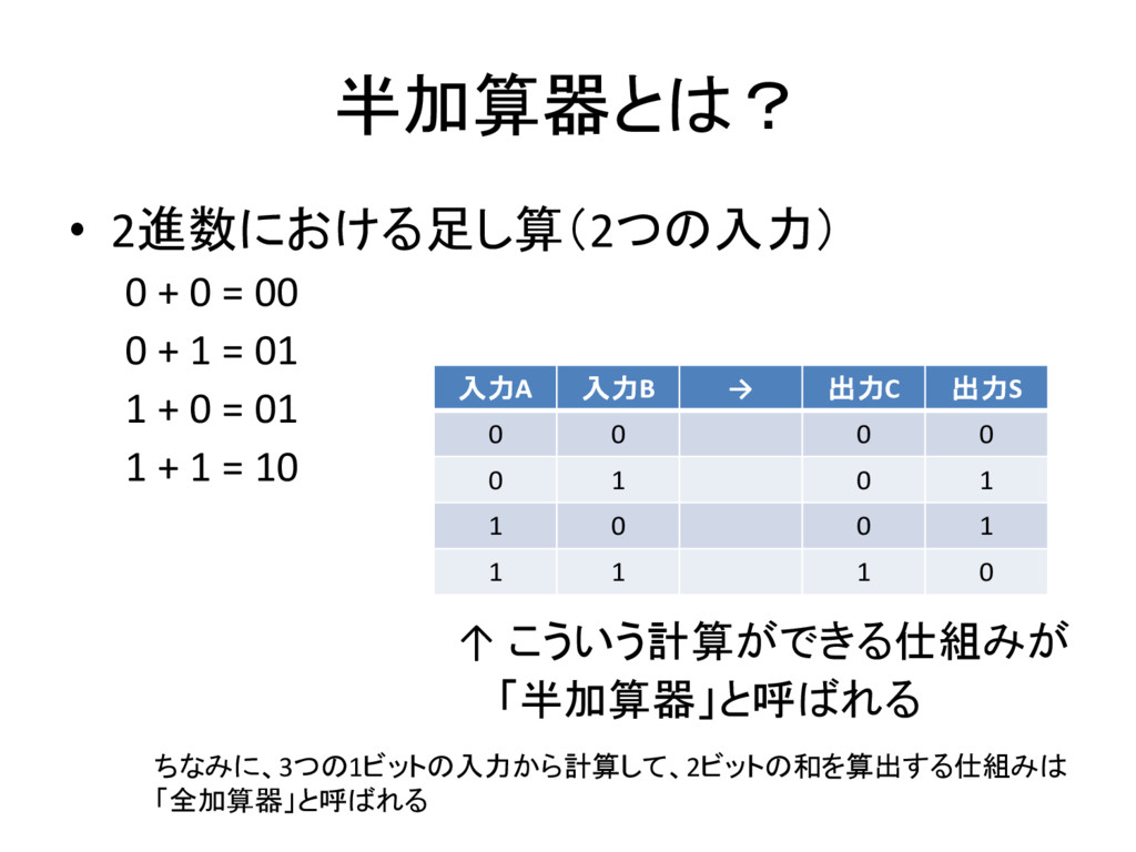 半加算器とは? • 2進数における足し算(2つの入力) 0 + 0 = 00 0 + 1 = ...