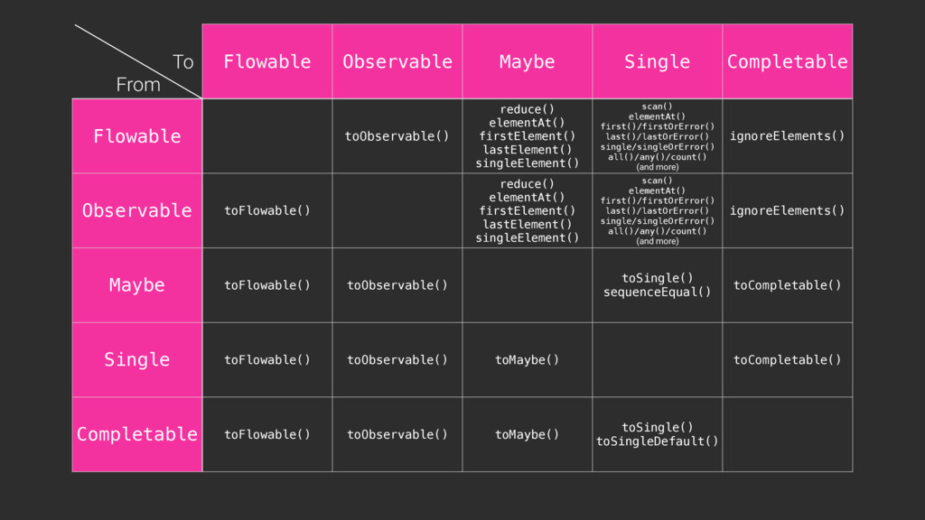 Flowable Observable Maybe Single Completable Fl...