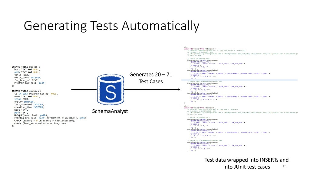 Generating Tests Automatically Generates 20 – 7...