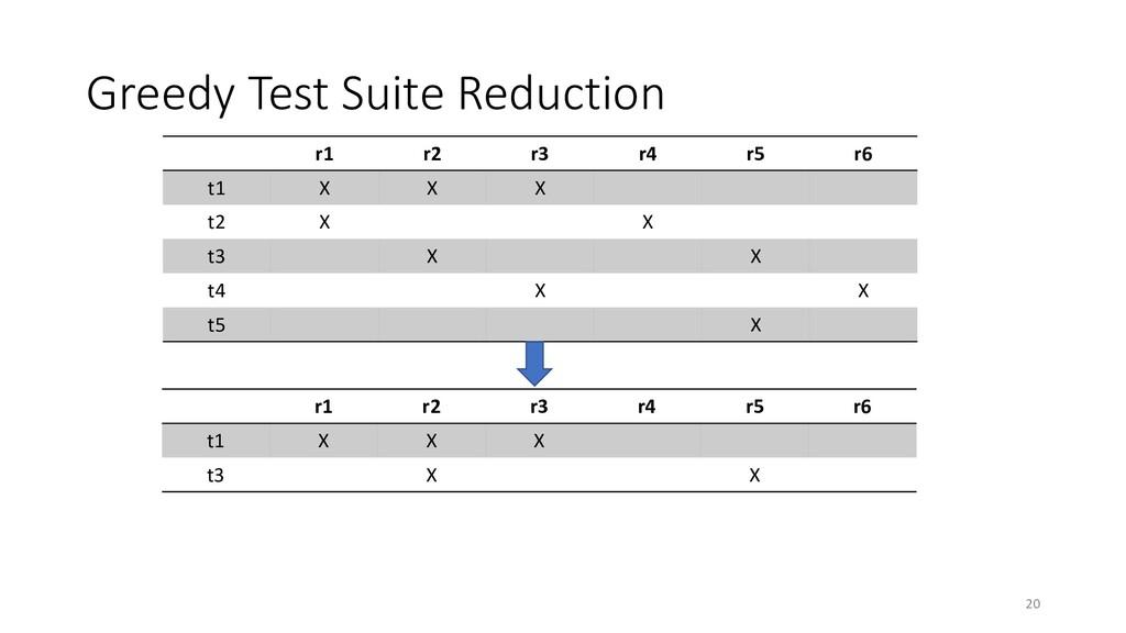 Greedy Test Suite Reduction r1 r2 r3 r4 r5 r6 t...