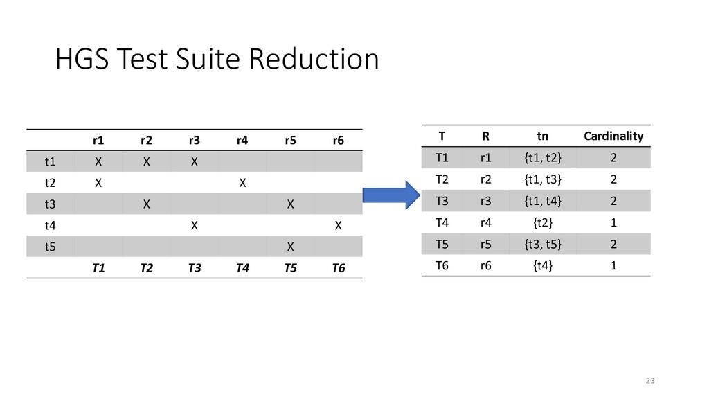 HGS Test Suite Reduction r1 r2 r3 r4 r5 r6 t1 X...