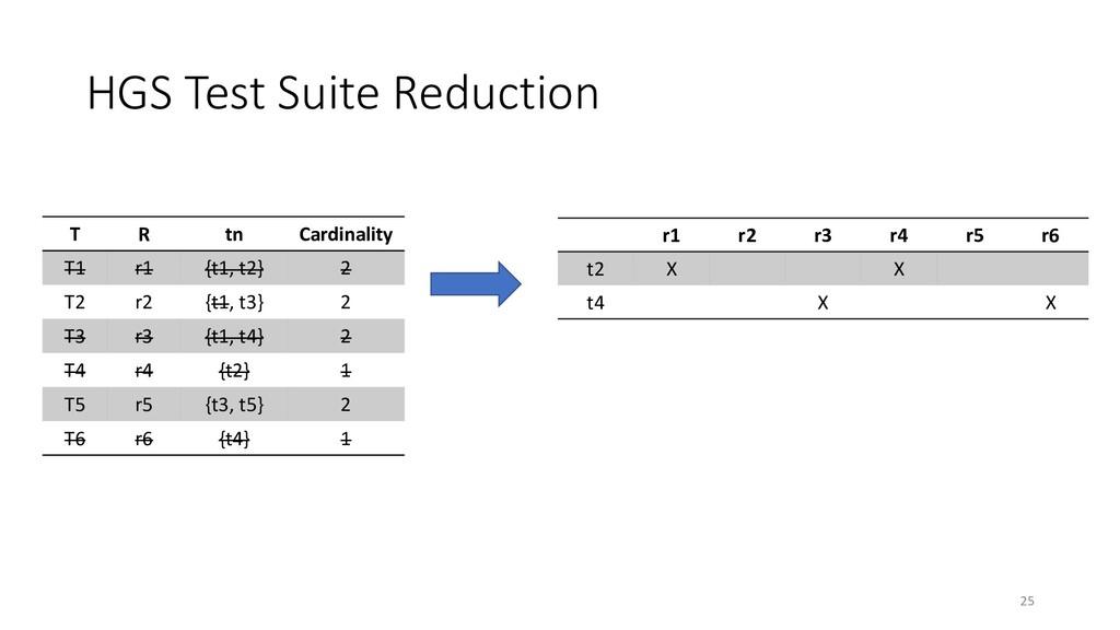 HGS Test Suite Reduction r1 r2 r3 r4 r5 r6 t2 X...