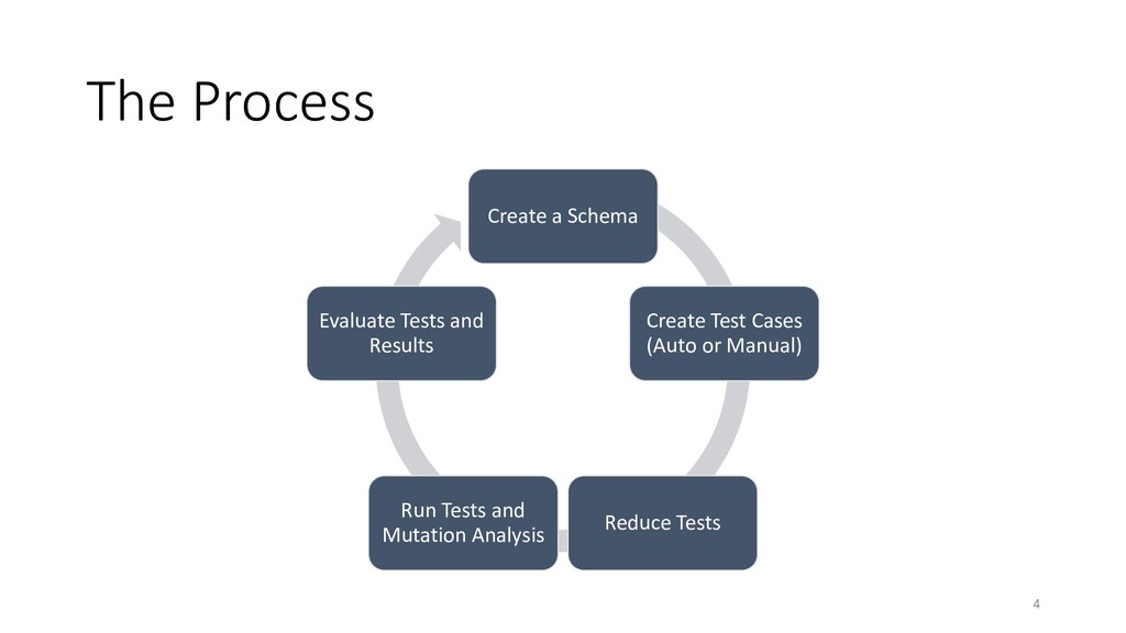The Process Create a Schema Create Test Cases (...