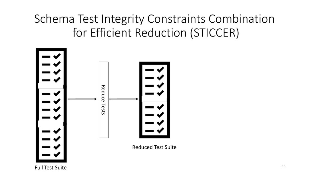 Schema Test Integrity Constraints Combination f...