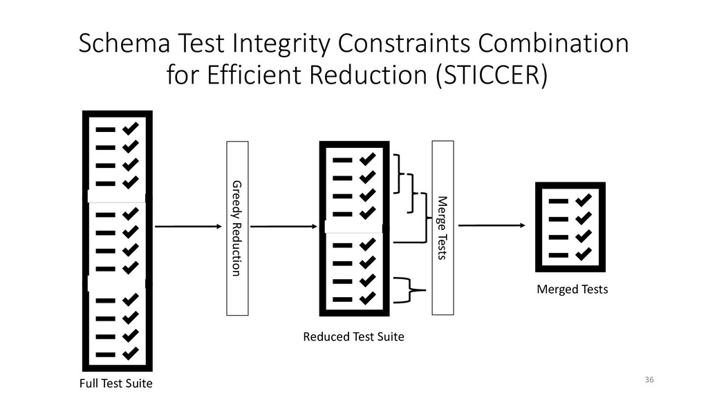 Merge Tests Greedy Reduction Full Test Suite Re...
