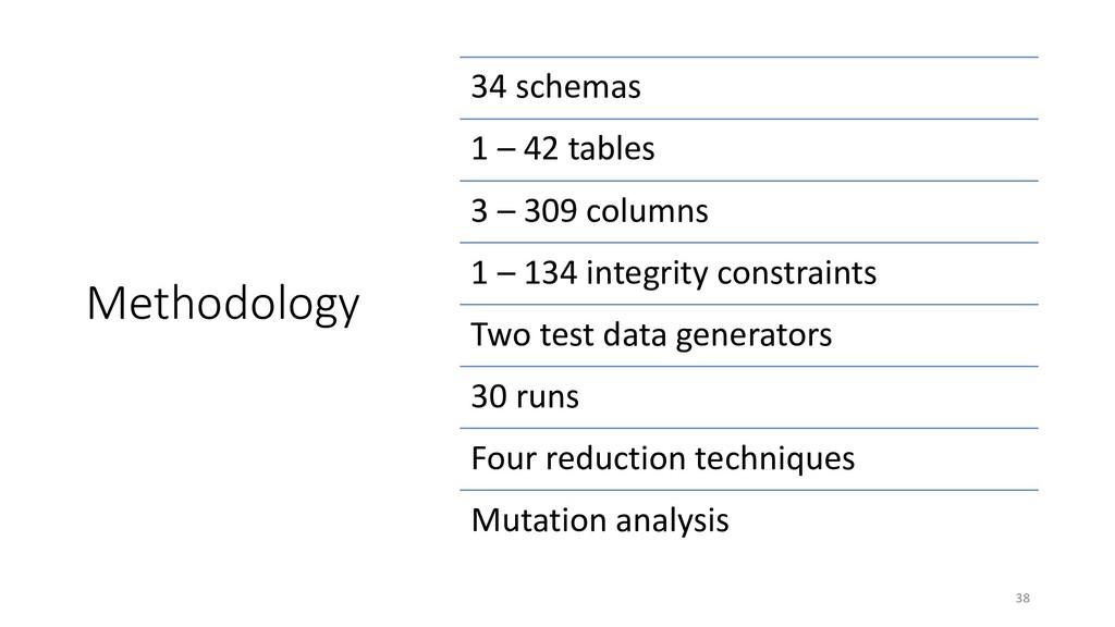 Methodology 34 schemas 1 – 42 tables 3 – 309 co...