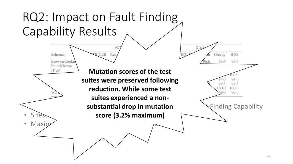 RQ2: Impact on Fault Finding Capability Results...