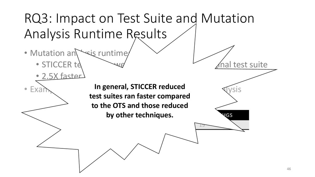 RQ3: Impact on Test Suite and Mutation Analysis...